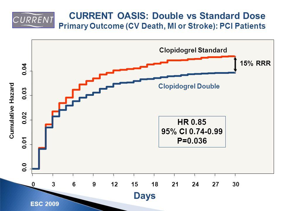 Cumulative Hazard 0.0 0.01 0.02 0.03 0.04 036912151821242730 Clopidogrel Standard Clopidogrel Double HR 0.85 95% CI 0.74-0.99 P=0.036 15% RRR CURRENT