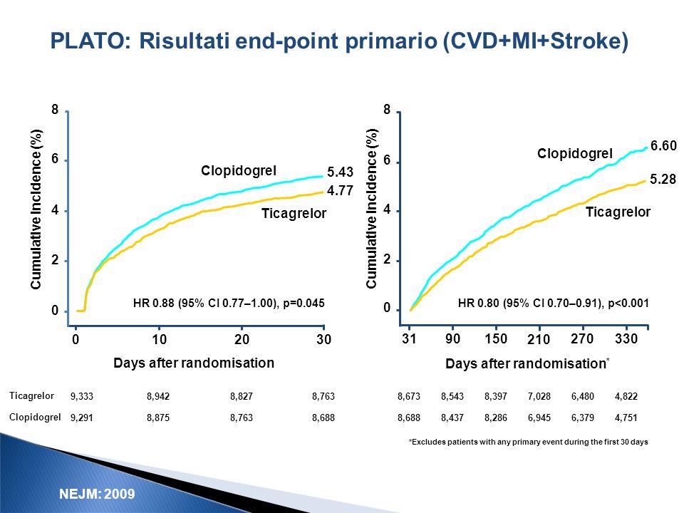Wallentin L et al. N Engl J Med 2009;10.1056 PLATO: Risultati end-point primario (CVD+MI+Stroke) 8,688 8,763 0102030 8 6 4 2 0 Cumulative incidence (%