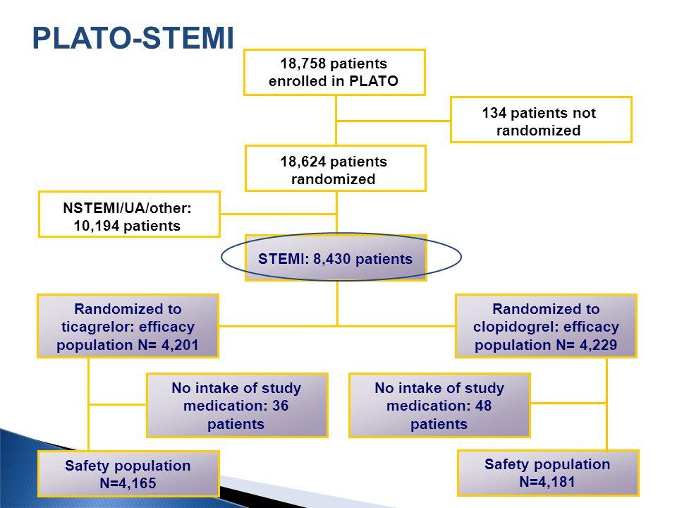 PLATO-STEMI 18,758 patients enrolled in PLATO 134 patients not randomized 18,624 patients randomized NSTEMI/UA/other: 10,194 patients STEMI: 8,430 pat