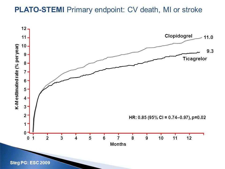 PLATO-STEMI Primary endpoint: CV death, MI or stroke 0123456789101112 12 11 10 9 8 7 6 5 4 3 2 1 0 Months HR: 0.85 (95% CI = 0.74–0.97), p=0.02 11.0 9
