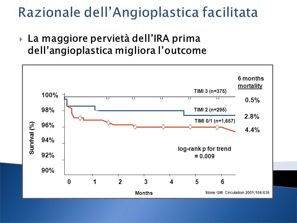 La maggiore pervietà dellIRA prima dellangioplastica migliora loutcome Survival (%) Months 6 months mortality log-rank p for trend = 0.009 100% 98% 96