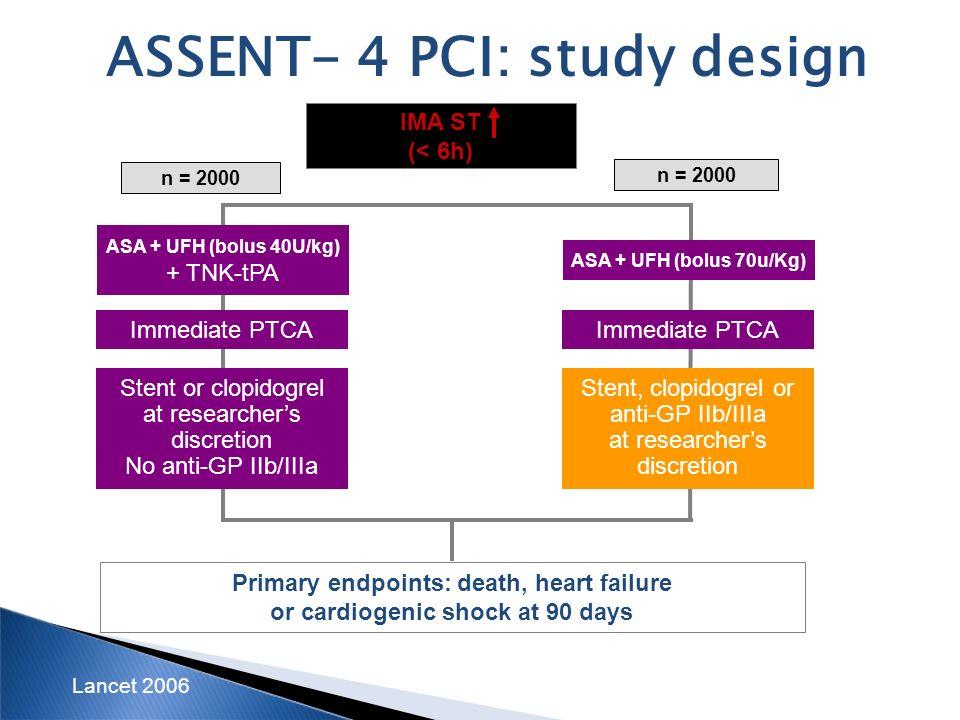 ASSENT- 4 PCI Trial: TIMI Flow Grade TIMI grade 3 flow prior to PCI and TIMI grade 2/3 flow post-PCI (%) p<0.001 TIMI grade 3 flow prior to PCI was present more frequently in the TNK + PCI arm (43.6% vs 15.0%)TIMI grade 3 flow prior to PCI was present more frequently in the TNK + PCI arm (43.6% vs 15.0%) TIMI grade 2/3 post-PCI was slightly higher in the PCI alone group (95.3% vs 97.6%)TIMI grade 2/3 post-PCI was slightly higher in the PCI alone group (95.3% vs 97.6%) p=0.03 Lancet 2006