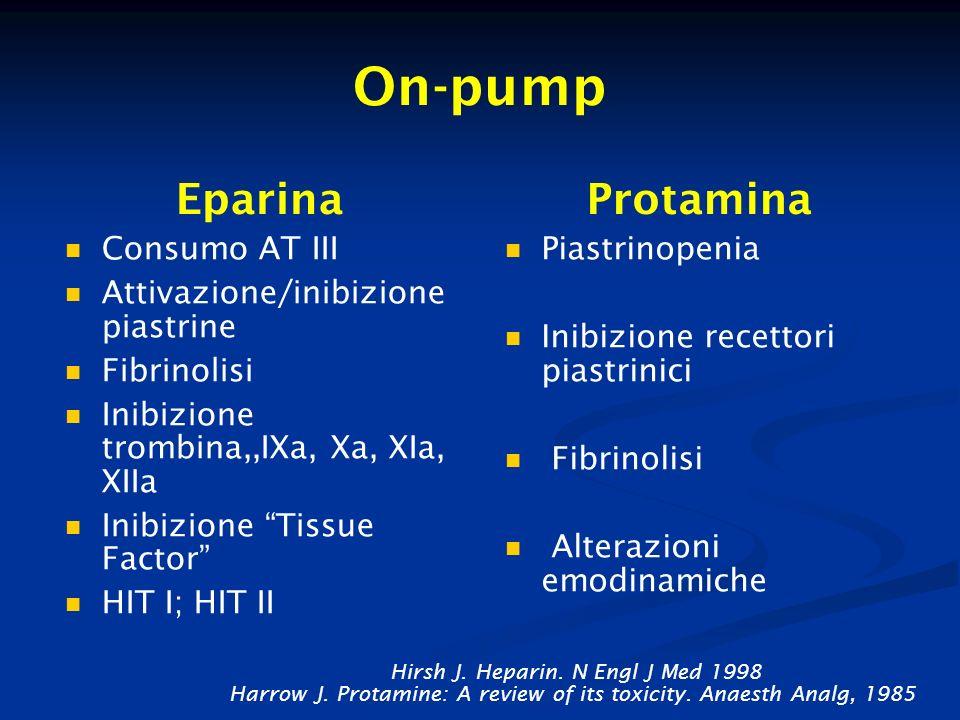 On-pump Eparina Consumo AT III Attivazione/inibizione piastrine Fibrinolisi Inibizione trombina,,IXa, Xa, XIa, XIIa Inibizione Tissue Factor HIT I; HI