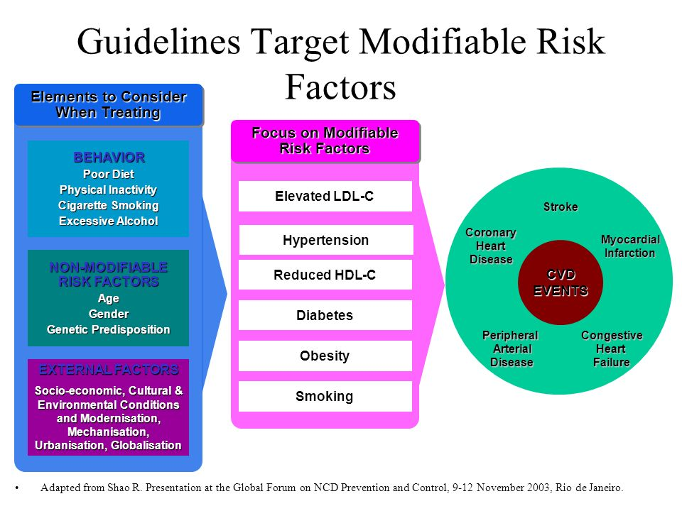 Guidelines Target Modifiable Risk Factors Elevated LDL-C Hypertension Reduced HDL-C Diabetes Obesity Smoking Focus on Modifiable Risk Factors CVD EVENTS Coronary Heart Disease MyocardialInfarction CongestiveHeartFailure Stroke PeripheralArterialDisease BEHAVIOR Poor Diet Physical Inactivity Cigarette Smoking Excessive Alcohol Elements to Consider When Treating NON-MODIFIABLE RISK FACTORS AgeGender Genetic Predisposition EXTERNAL FACTORS Socio-economic, Cultural & Environmental Conditions and Modernisation, Mechanisation, Urbanisation, Globalisation Adapted from Shao R.