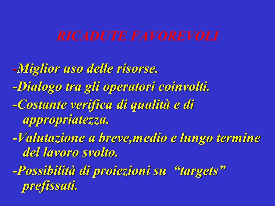 RICADUTE FAVOREVOLI -Miglior uso delle risorse. -Dialogo tra gli operatori coinvolti.