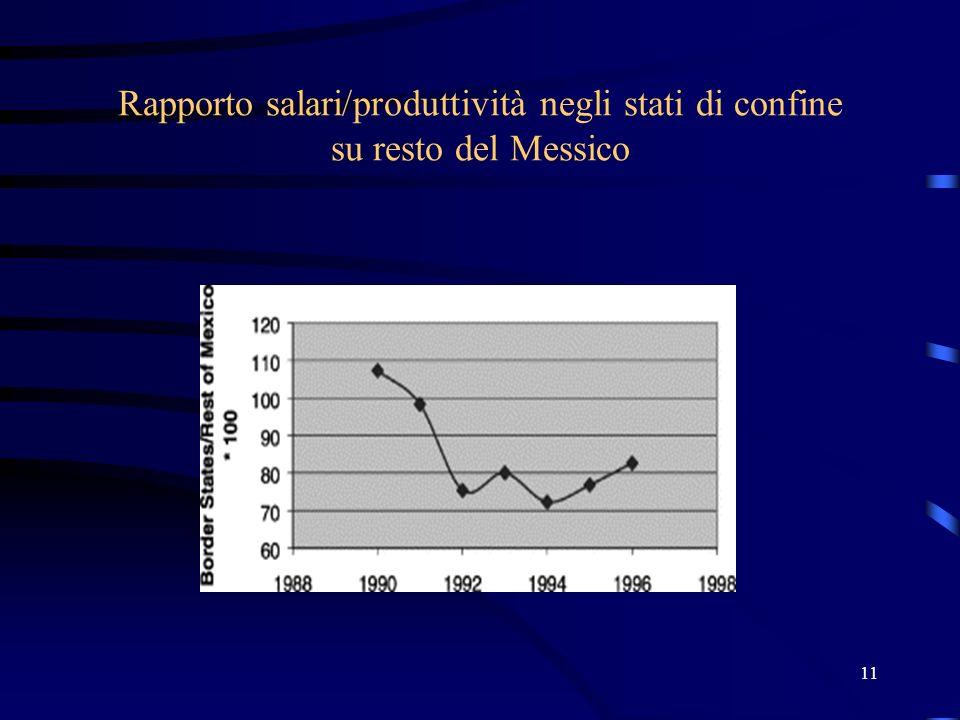 11 Rapporto salari/produttività negli stati di confine su resto del Messico