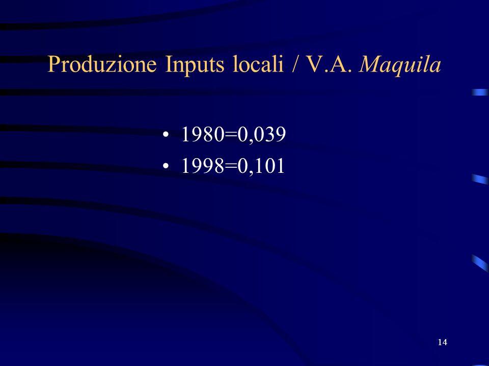 14 Produzione Inputs locali / V.A. Maquila 1980=0,039 1998=0,101