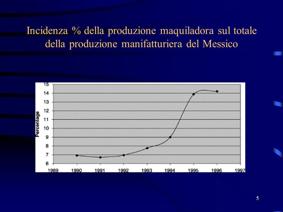 5 Incidenza % della produzione maquiladora sul totale della produzione manifatturiera del Messico