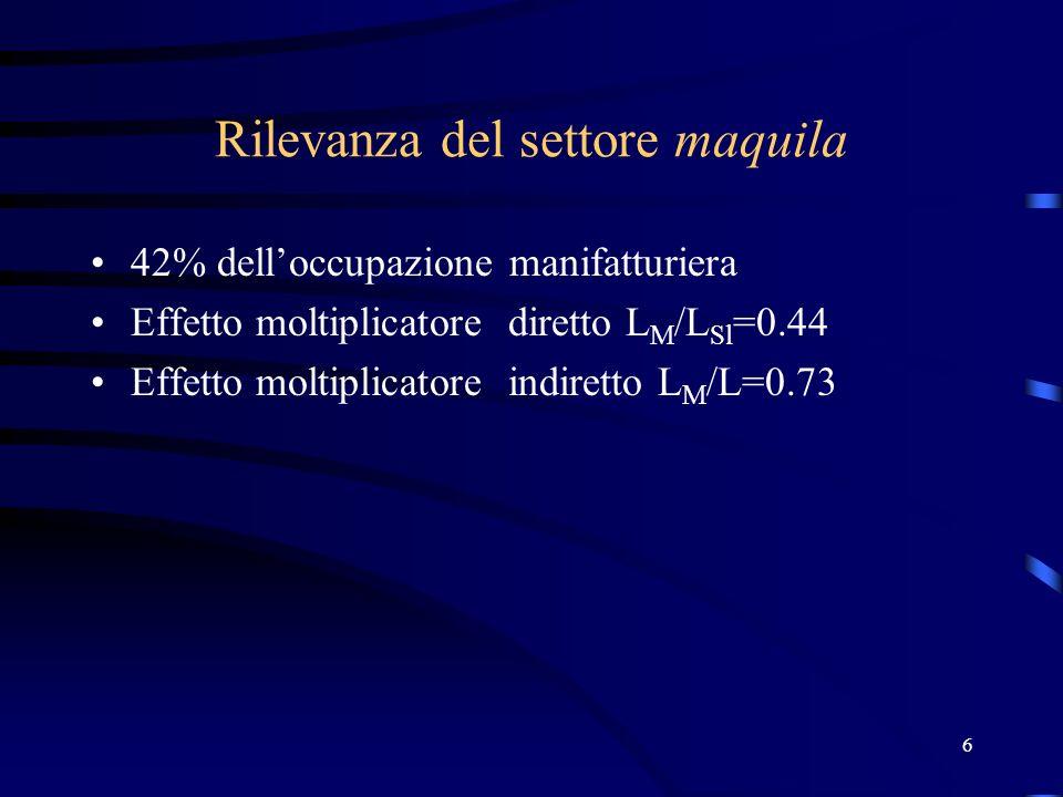 6 Rilevanza del settore maquila 42% delloccupazione manifatturiera Effetto moltiplicatore diretto L M /L Sl =0.44 Effetto moltiplicatore indiretto L M /L=0.73