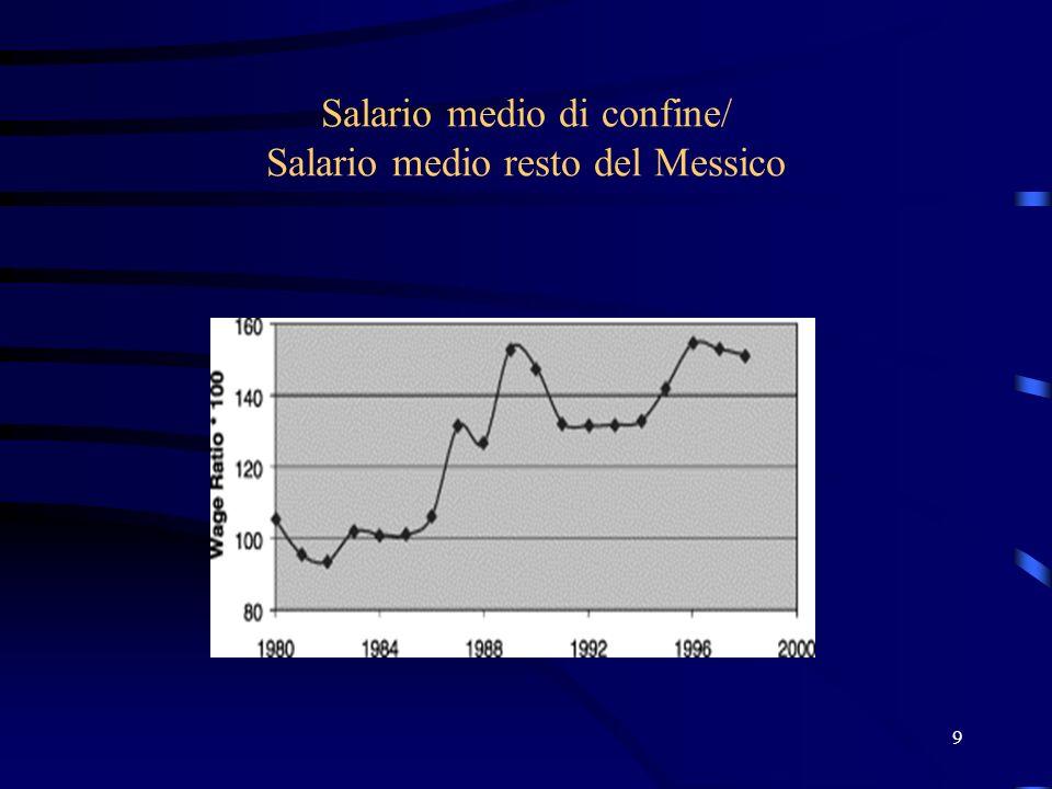 9 Salario medio di confine/ Salario medio resto del Messico