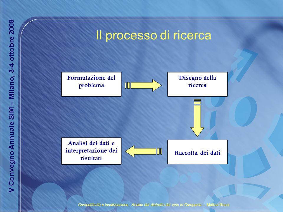 Il processo di ricerca Formulazione del problema Disegno della ricerca Raccolta dei dati Analisi dei dati e interpretazione dei risultati Competitivit