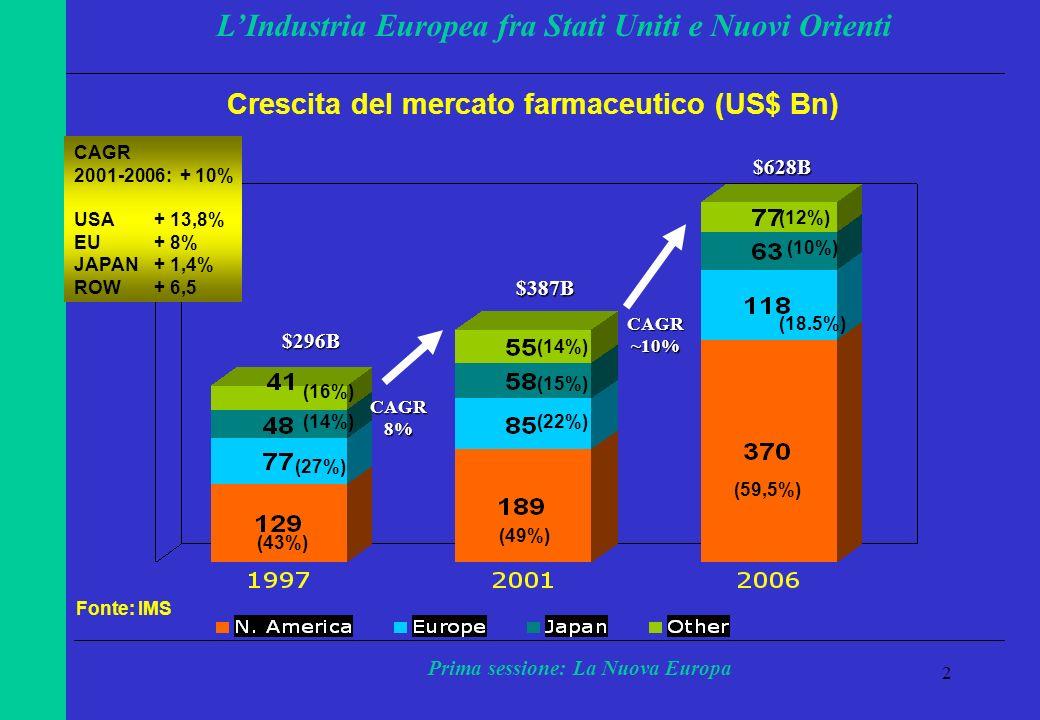 2 LIndustria Europea fra Stati Uniti e Nuovi Orienti Prima sessione: La Nuova Europa $387B $628B CAGR~10% $296B CAGR8% Crescita del mercato farmaceutico (US$ Bn) Fonte: IMS (49%) (59,5%) (22%) (18.5%) (15%) (10%) (14%) (12%) CAGR 2001-2006: + 10% USA+ 13,8% EU+ 8% JAPAN+ 1,4% ROW+ 6,5 (43%) (27%) (14%) (16%)