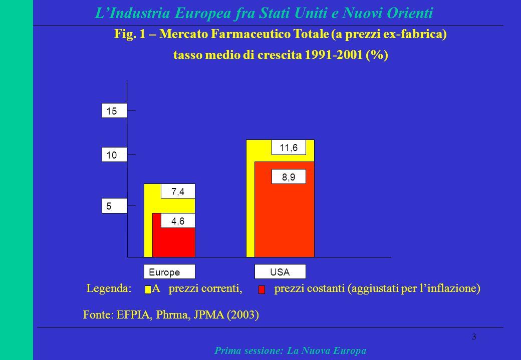 3 LIndustria Europea fra Stati Uniti e Nuovi Orienti Prima sessione: La Nuova Europa 8,9 11,6 4,6 7,4 5 10 15 EuropeUSA Legenda: A prezzi correnti, prezzi costanti (aggiustati per linflazione) Fonte: EFPIA, Phrma, JPMA (2003) Fig.