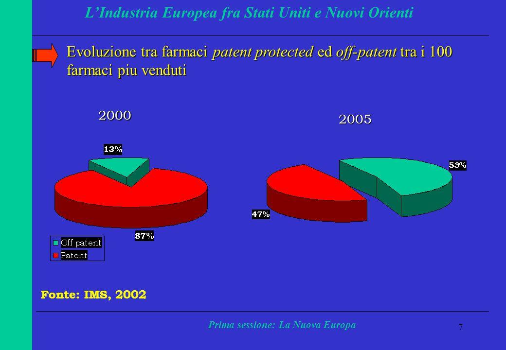 7 LIndustria Europea fra Stati Uniti e Nuovi Orienti Prima sessione: La Nuova Europa Evoluzione tra farmaci patent protected ed off-patent tra i 100 farmaci piu venduti 2000 2005 Fonte: IMS, 2002