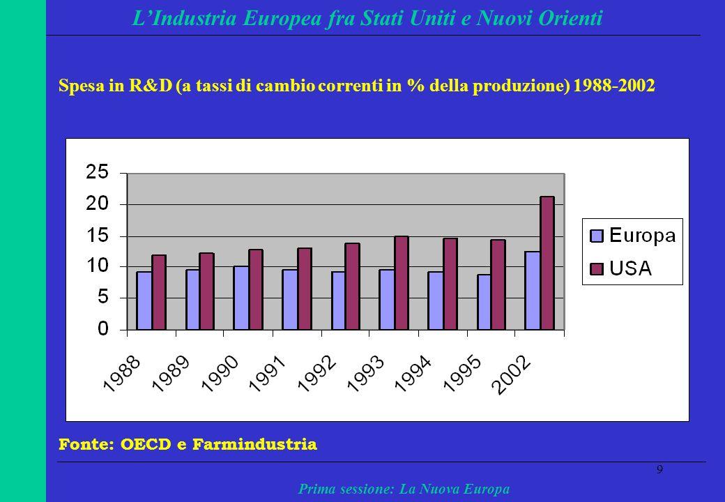 9 LIndustria Europea fra Stati Uniti e Nuovi Orienti Prima sessione: La Nuova Europa Spesa in R&D (a tassi di cambio correnti in % della produzione) 1988-2002 Fonte: OECD e Farmindustria