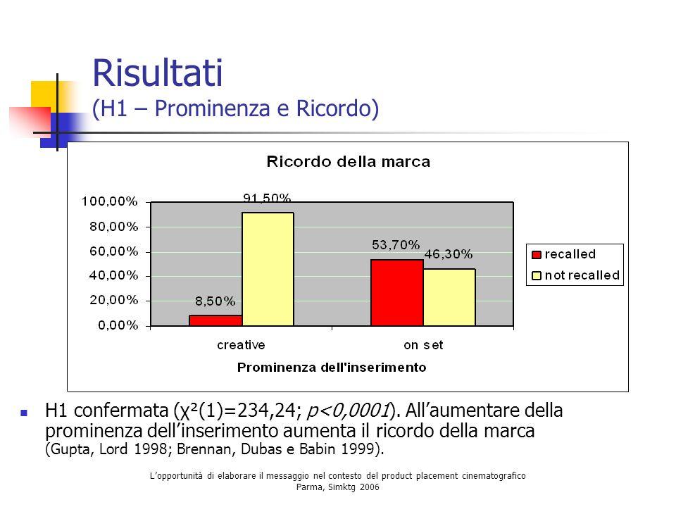 Lopportunità di elaborare il messaggio nel contesto del product placement cinematografico Parma, Simktg 2006 Risultati (H1 – Prominenza e Ricordo) H1