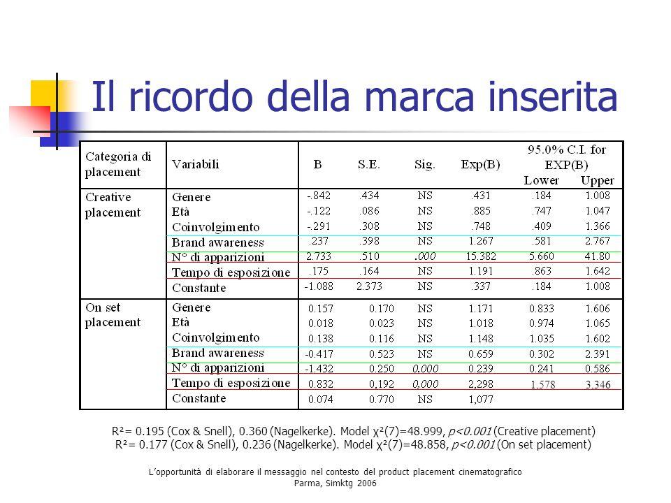 Lopportunità di elaborare il messaggio nel contesto del product placement cinematografico Parma, Simktg 2006 Il ricordo della marca inserita R²= 0.195
