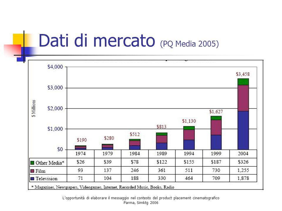 Lopportunità di elaborare il messaggio nel contesto del product placement cinematografico Parma, Simktg 2006 Dati di mercato (PQ Media 2005)
