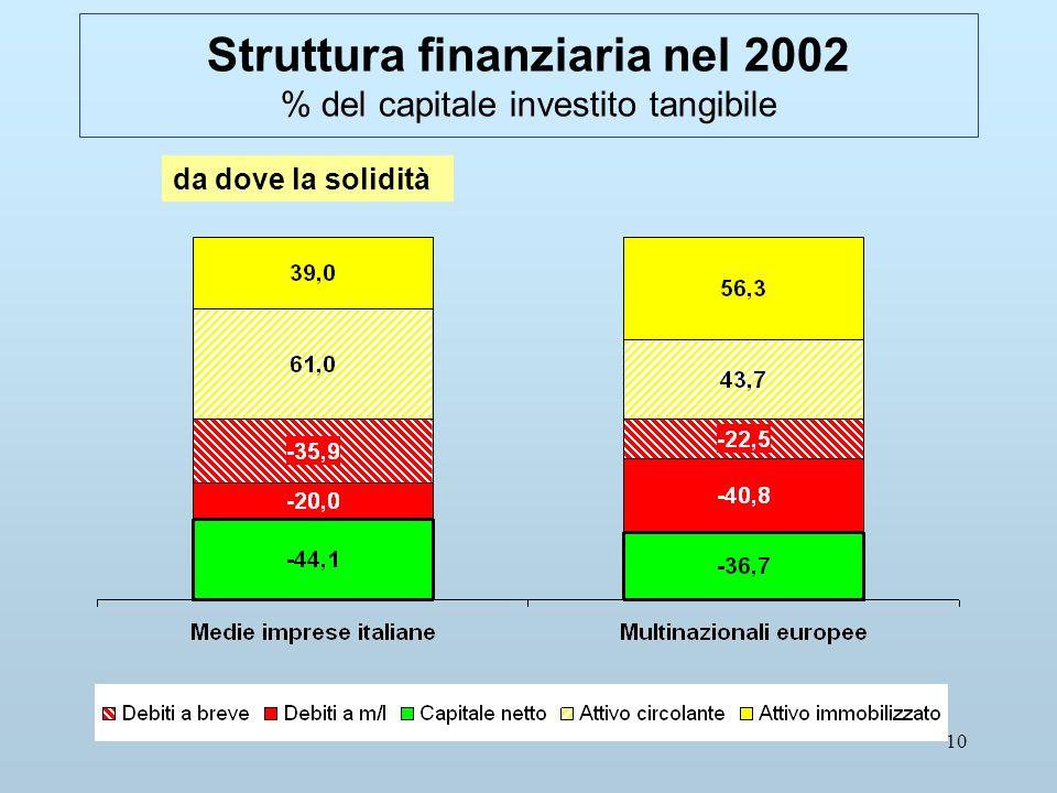 10 Struttura finanziaria nel 2002 % del capitale investito tangibile da dove la solidità