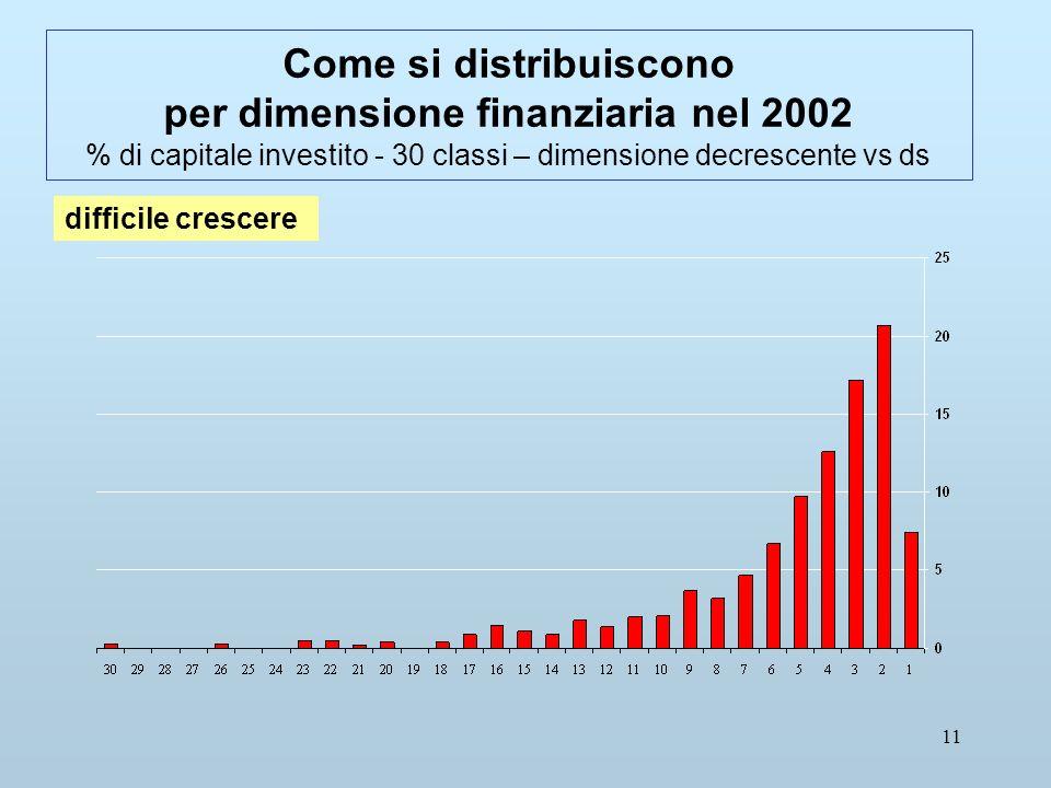 11 Come si distribuiscono per dimensione finanziaria nel 2002 % di capitale investito - 30 classi – dimensione decrescente vs ds difficile crescere