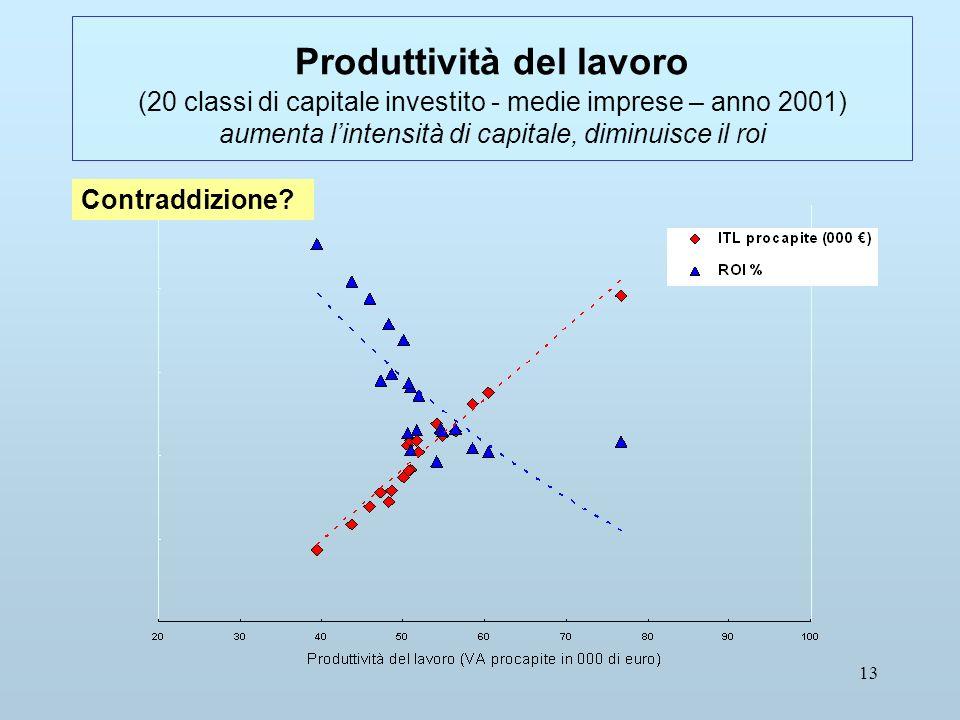 13 Produttività del lavoro (20 classi di capitale investito - medie imprese – anno 2001) aumenta lintensità di capitale, diminuisce il roi Contraddizione
