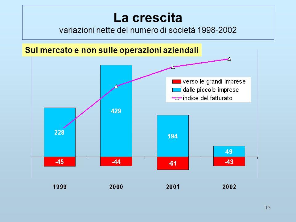 15 La crescita variazioni nette del numero di società 1998-2002 Sul mercato e non sulle operazioni aziendali