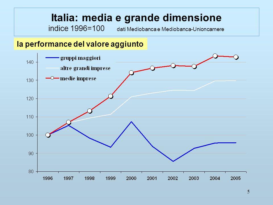 5 Italia: media e grande dimensione indice 1996=100 dati Mediobanca e Mediobanca-Unioncamere la performance del valore aggiunto