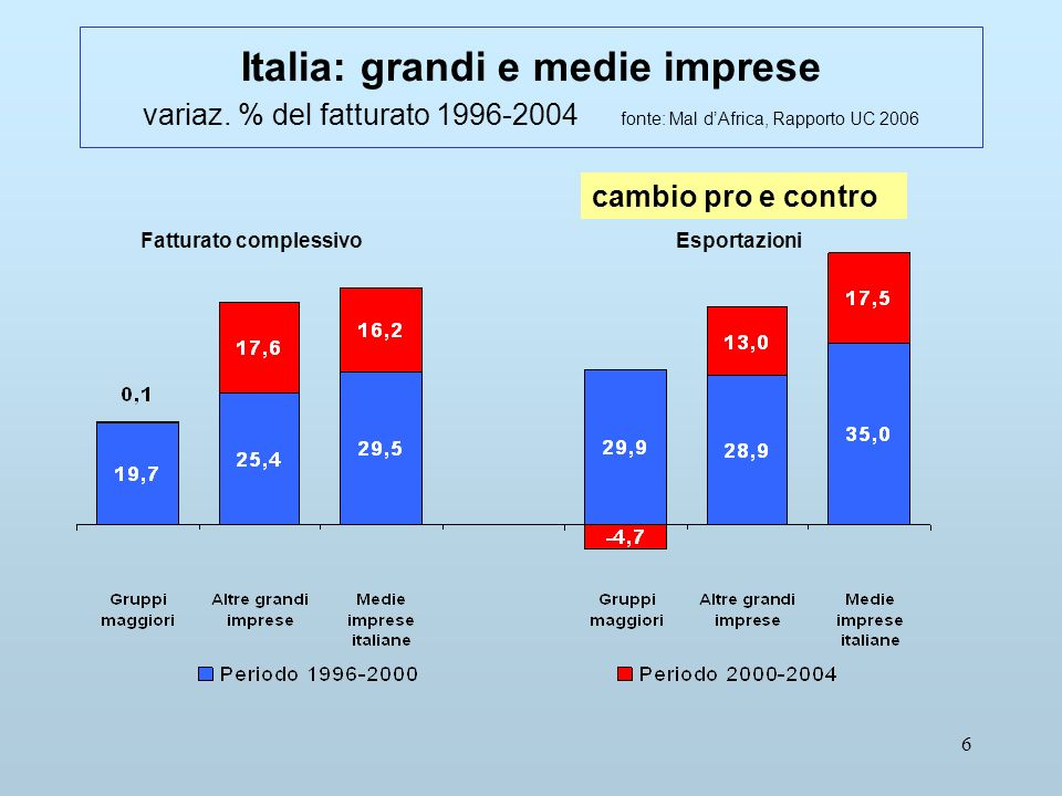 6 Italia: grandi e medie imprese variaz.