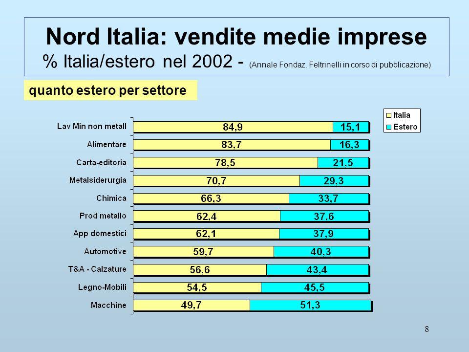 8 Nord Italia: vendite medie imprese % Italia/estero nel 2002 - (Annale Fondaz.