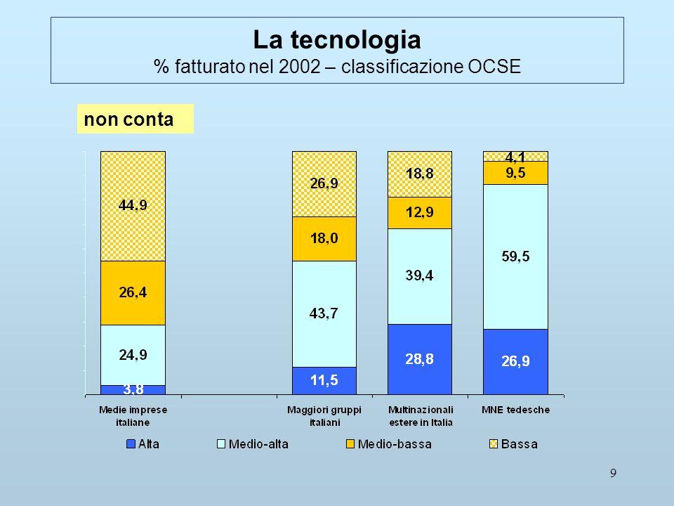 9 La tecnologia % fatturato nel 2002 – classificazione OCSE non conta