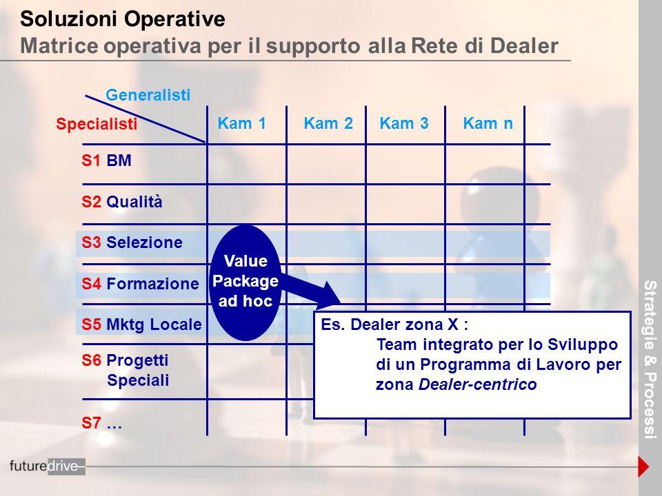 11 Specialisti S1 BM S2 Qualità S3 Selezione S4 Formazione S5 Mktg Locale Generalisti Kam 1 S6 Progetti Speciali Value Package ad hoc Es. Dealer zona
