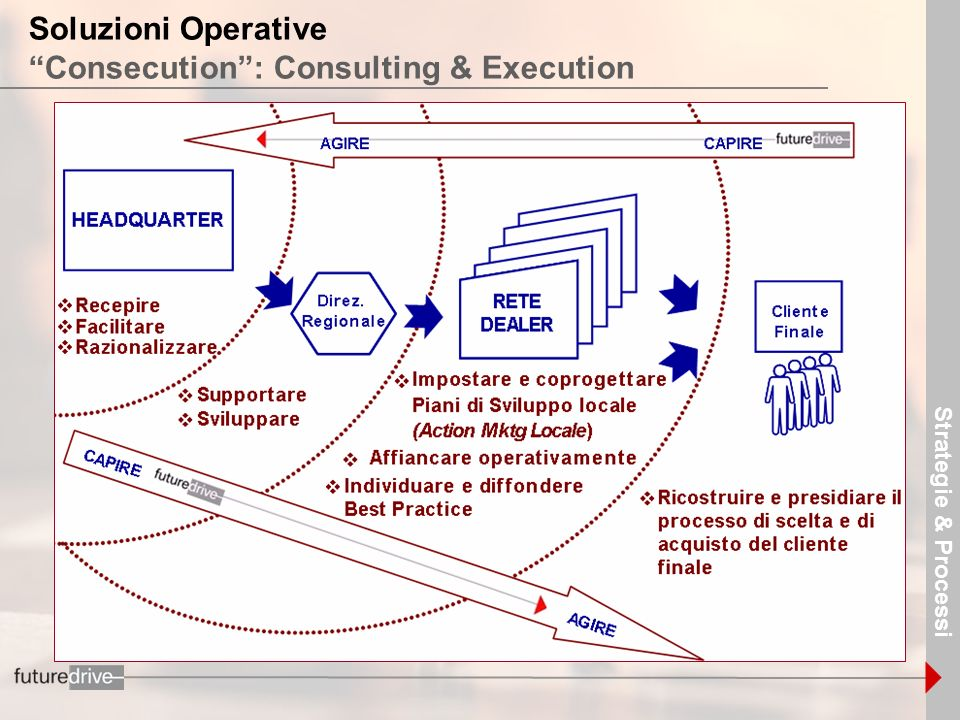 13 Soluzioni Operative Consecution: Consulting & Execution Strategie & Processi
