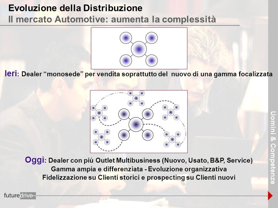 15 Uomini & Competenze Evoluzione della Distribuzione Il mercato Automotive: aumenta la complessità Ieri : Dealer monosede per vendita soprattutto del