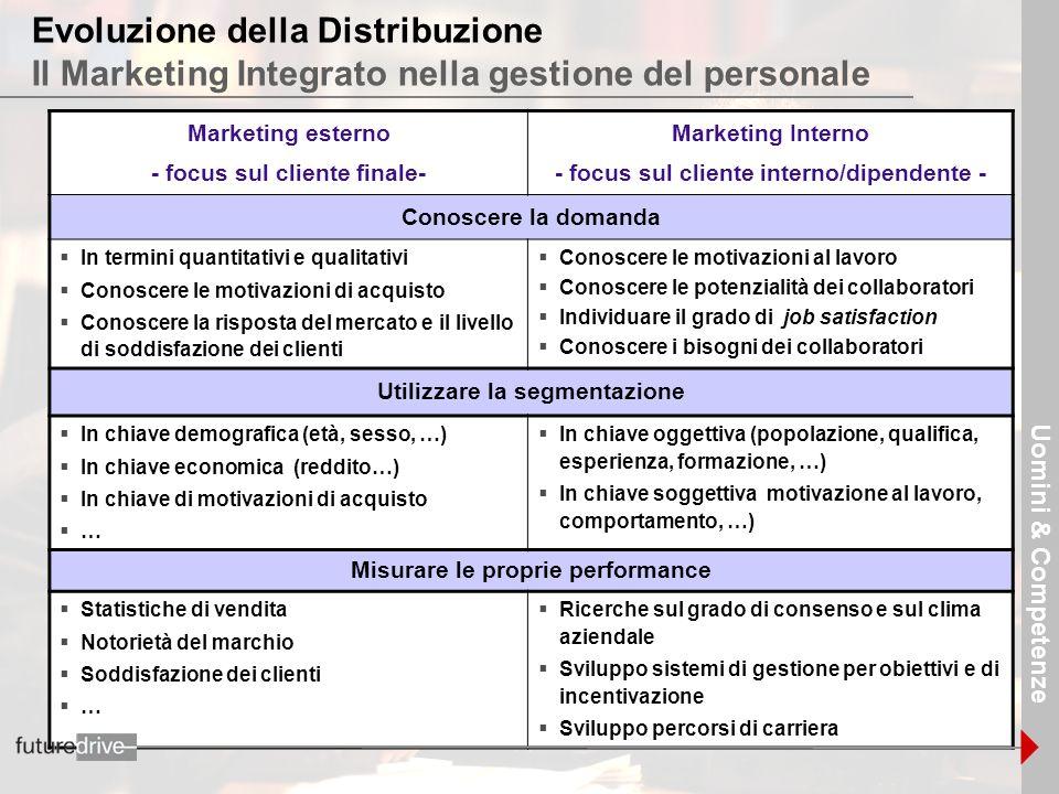 18 Evoluzione della Distribuzione Il Marketing Integrato nella gestione del personale Marketing esterno - focus sul cliente finale- Marketing Interno
