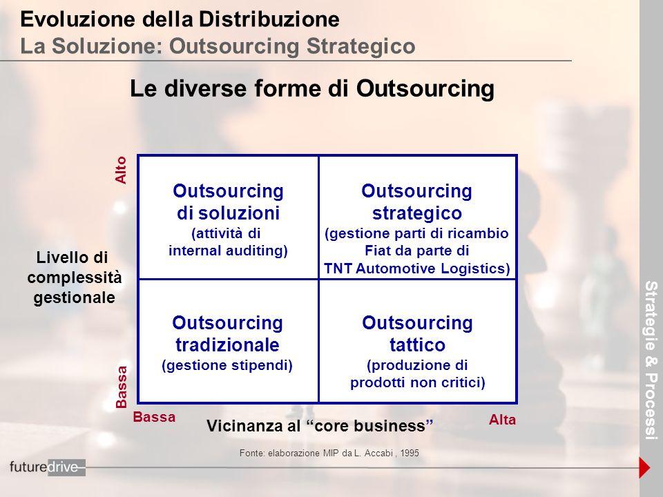 8 Evoluzione della Distribuzione La Soluzione: Outsourcing Strategico Le diverse forme di Outsourcing Livello di complessità gestionale Outsourcing st
