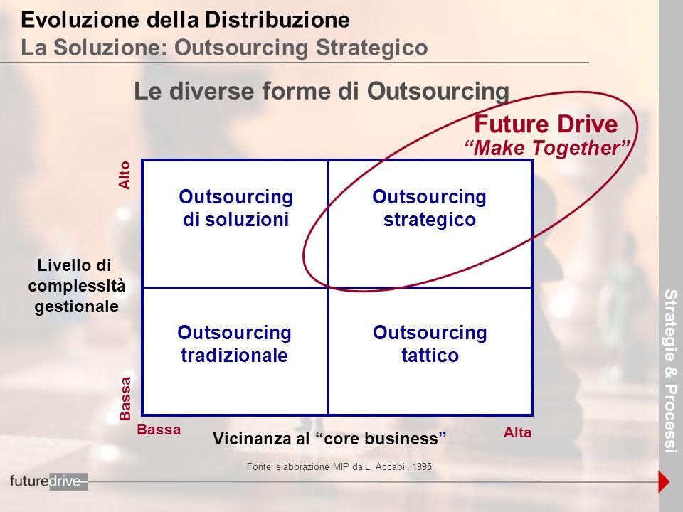9 Evoluzione della Distribuzione La Soluzione: Outsourcing Strategico Le diverse forme di Outsourcing Livello di complessità gestionale Outsourcing st
