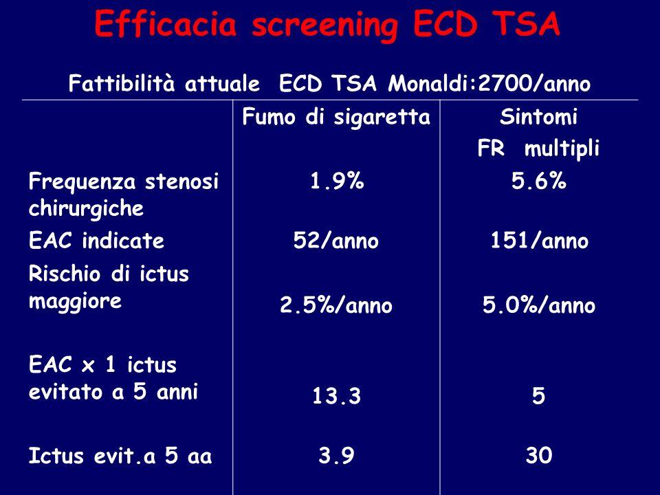Fattibilità attuale ECD TSA Monaldi:2700/anno Fumo di sigarettaSintomi FR multipli Frequenza stenosi chirurgiche 1.9%5.6% EAC indicate52/anno151/anno