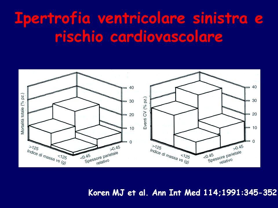 Koren MJ et al. Ann Int Med 114;1991:345-352 Ipertrofia ventricolare sinistra e rischio cardiovascolare