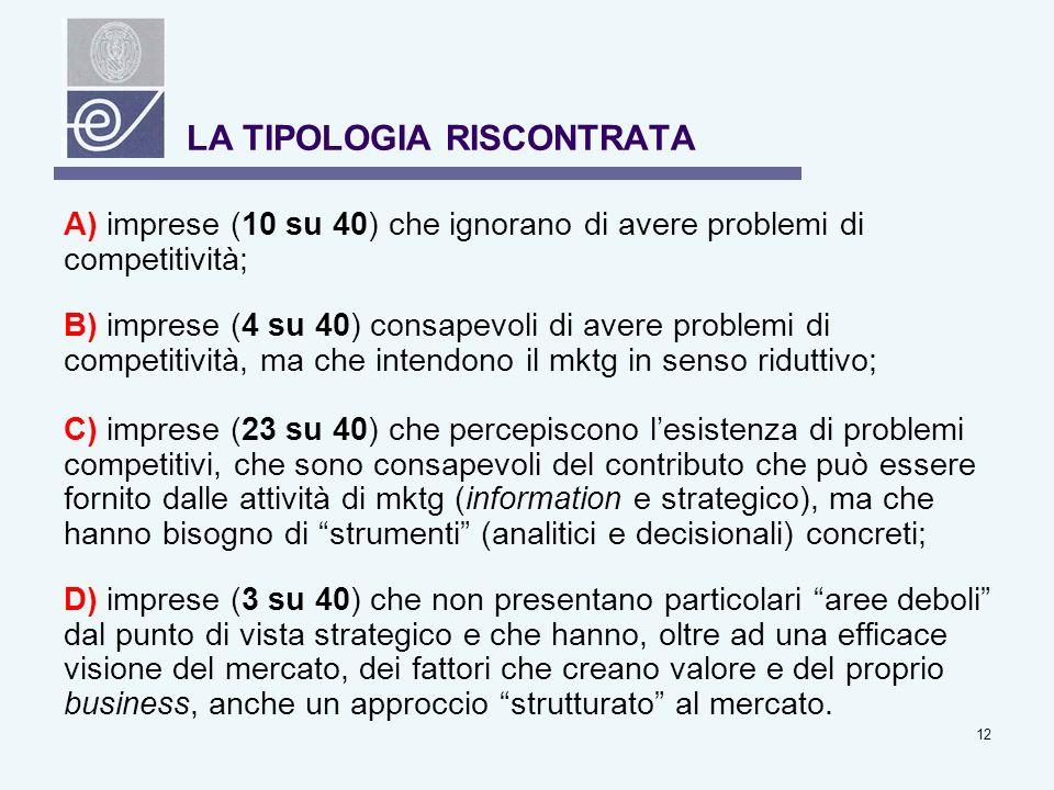12 LA TIPOLOGIA RISCONTRATA A) imprese (10 su 40) che ignorano di avere problemi di competitività; B) imprese (4 su 40) consapevoli di avere problemi di competitività, ma che intendono il mktg in senso riduttivo; C) imprese (23 su 40) che percepiscono lesistenza di problemi competitivi, che sono consapevoli del contributo che può essere fornito dalle attività di mktg (information e strategico), ma che hanno bisogno di strumenti (analitici e decisionali) concreti; D) imprese (3 su 40) che non presentano particolari aree deboli dal punto di vista strategico e che hanno, oltre ad una efficace visione del mercato, dei fattori che creano valore e del proprio business, anche un approccio strutturato al mercato.
