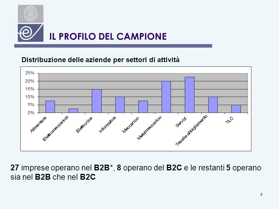 4 IL PROFILO DEL CAMPIONE Fig.