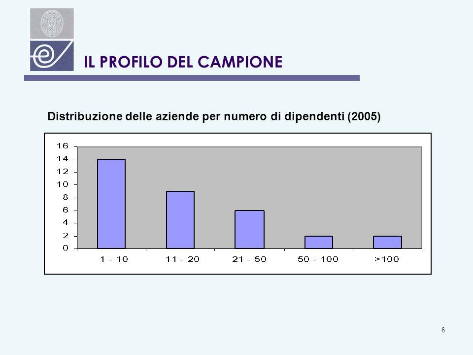 6 IL PROFILO DEL CAMPIONE Distribuzione delle aziende per numero di dipendenti (2005)