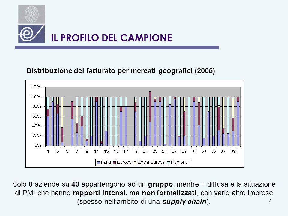 7 IL PROFILO DEL CAMPIONE Distribuzione del fatturato per mercati geografici (2005) Solo 8 aziende su 40 appartengono ad un gruppo, mentre + diffusa è la situazione di PMI che hanno rapporti intensi, ma non formalizzati, con varie altre imprese (spesso nellambito di una supply chain).