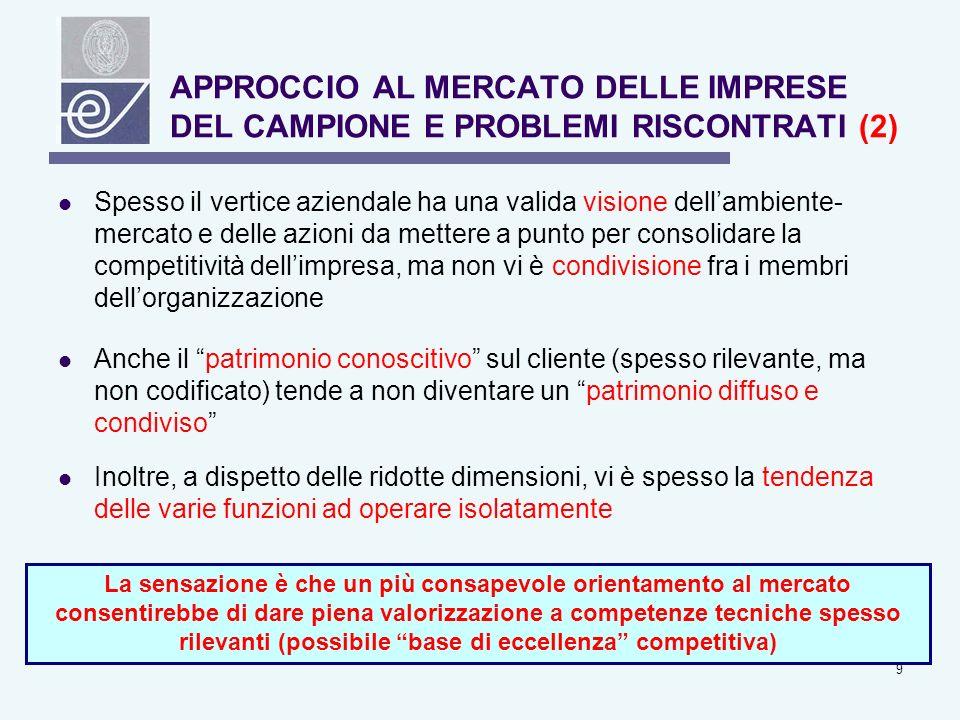 10 Solo in alcune imprese lanalisi del mercato è sistematica ed approfondita: nella > parte dei casi prevalgono processi intuitivi e spontaneistici Carenti o assenti analisi su: - concorrenti (anche a livello locale) - acquirenti (segmentazione, soddisfazione, percezioni di valore) - possibili partner (molteplici i contributi) - reali PF/PD dellimpresa APPROCCIO AL MERCATO DELLE IMPRESE DEL CAMPIONE E PROBLEMI RISCONTRATI (3) Domanda spesso sottodimensionata e instabile Rigidità del portafoglio Sofferenza risp.