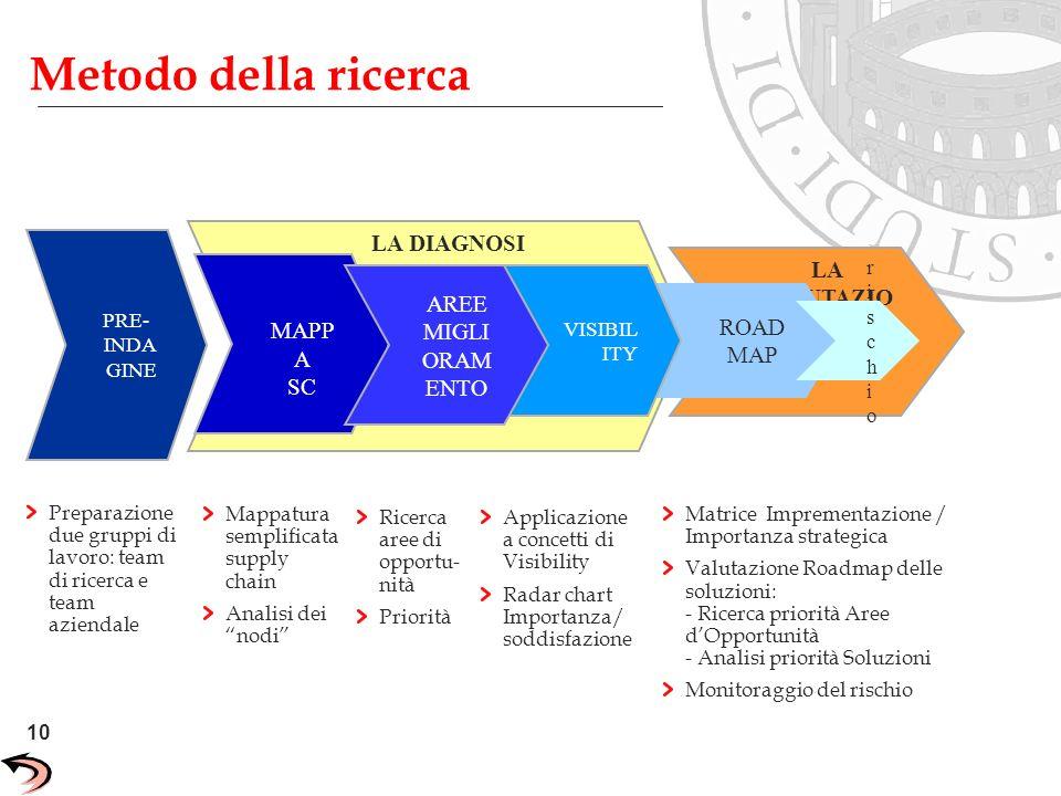 10 Unisys Confidential LA VALUTAZIO NE LA DIAGNOSI ROAD MAP VISIBIL ITY MAPP A SC PRE- INDA GINE Preparazione due gruppi di lavoro: team di ricerca e