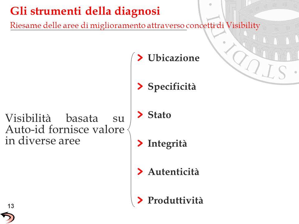 13 Unisys Confidential Ubicazione Specificità Stato Integrità Autenticità Produttività Visibilità basata su Auto-id fornisce valore in diverse aree Gl