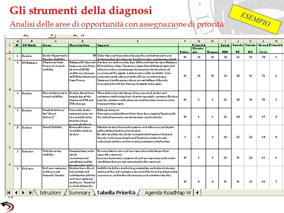 15 Unisys Confidential Gli strumenti della diagnosi Analisi delle aree di opportunità con assegnazione di priorità ESEMPIO