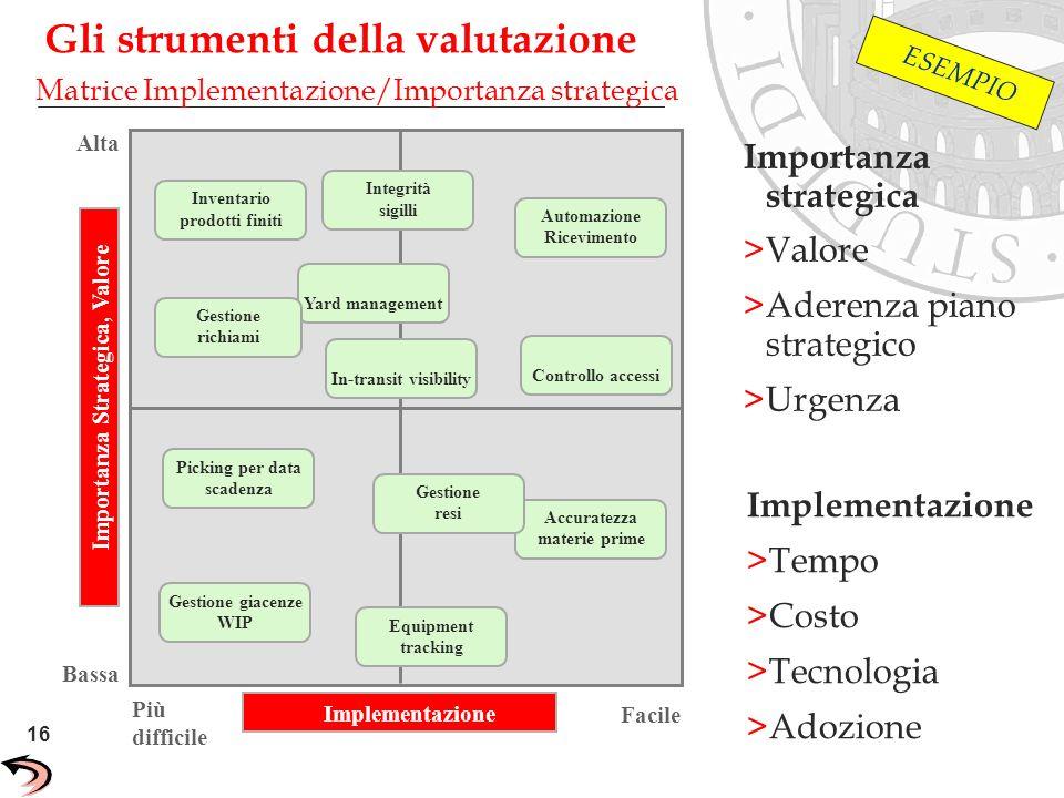16 Unisys Confidential Implementazione Importanza Strategica, Valore Yard management Inventario prodotti finiti Integrità sigilli In-transit visibilit