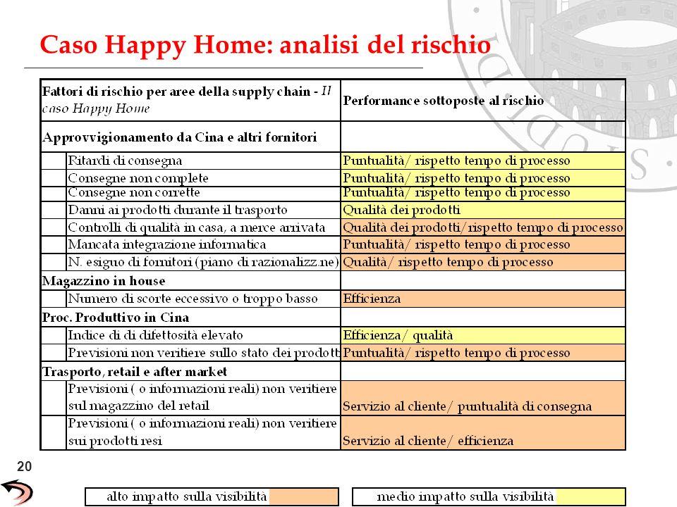 20 Unisys Confidential Caso Happy Home: analisi del rischio