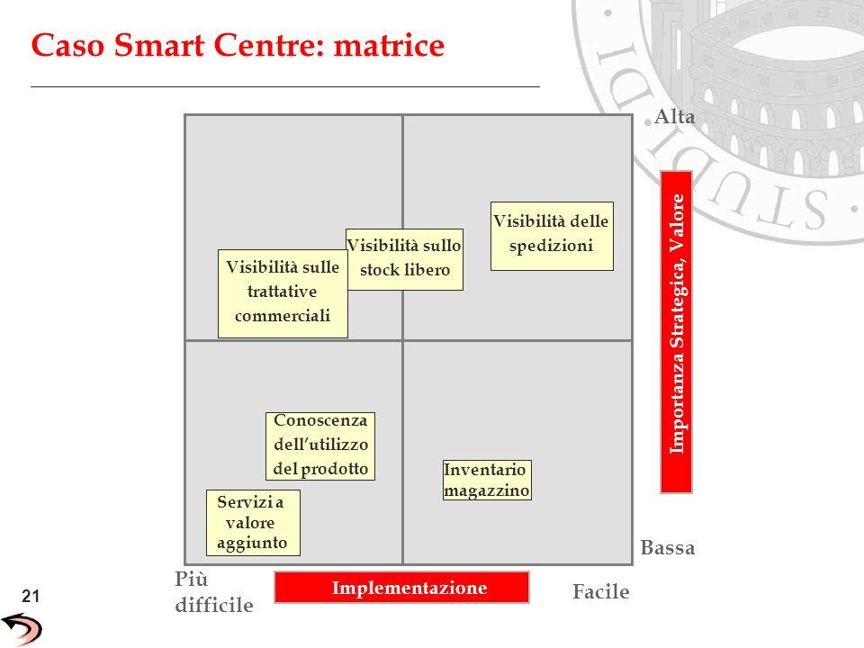 21 Unisys Confidential Caso Smart Centre: matrice Facile Più difficile Conoscenza dellutilizzo del prodotto Servizi a valore aggiunto Visibilità sullo