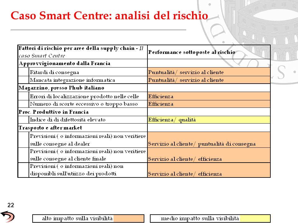 22 Unisys Confidential Caso Smart Centre: analisi del rischio